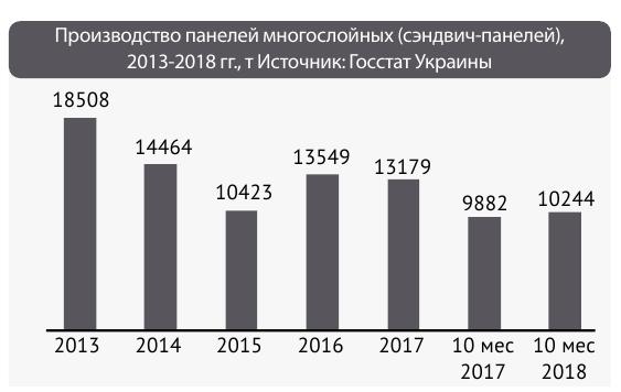 количество импорта панелей