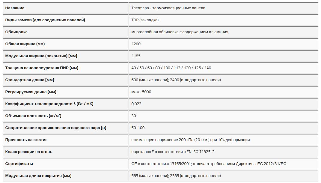 Технические характеристики PU-W-ST панели