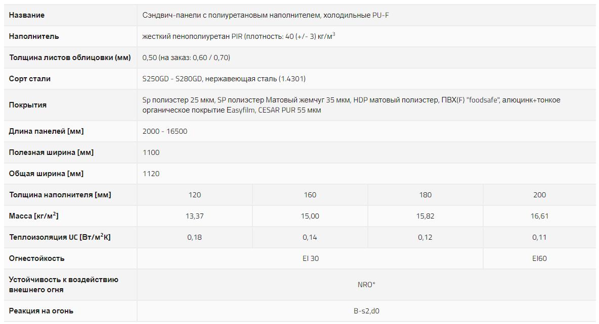 Технические характеристики pu-f панели