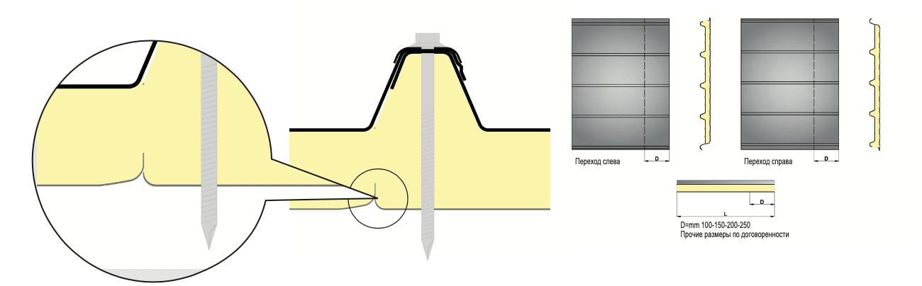 характеристики панели isogrecata